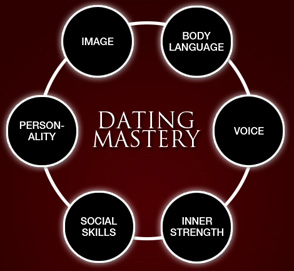 30 Free dating sites chart